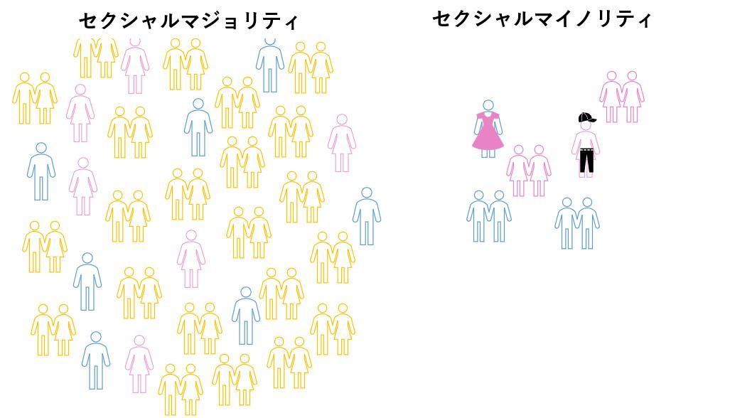 セクシャルマイノリティを図で示したもの。ストレートに対し、セクシャルマイノリティが少数隣にいる画。