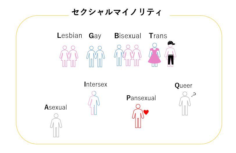 レズビアン・ゲイ・バイセクシャル・トランスジェンダー・アセクシャル・インターセックス・パンセクシャル・クィアなど、セクシャルマイノリティの総称を図で表現